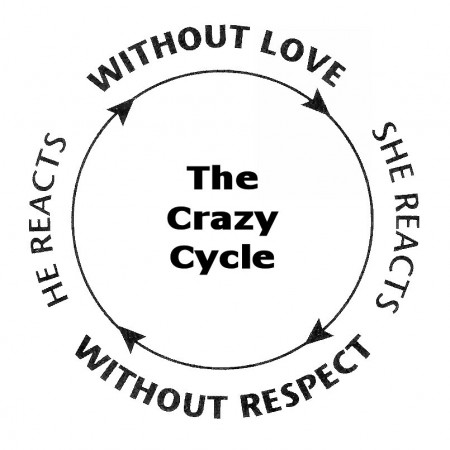 Avoiding The Crazy Cycle In Your Marriage Higher Appeal